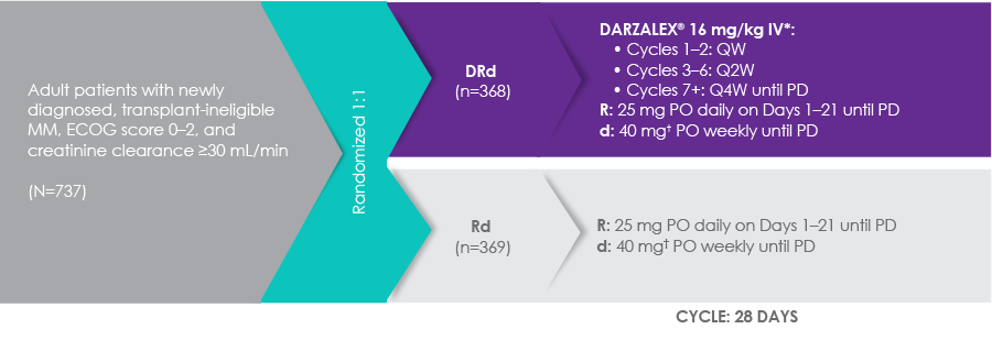 The phase 3 MAIA trial compared DARZALEX® + Rd to Rd alone in adult patients (N=737) with newly diagnosed, transplant-ineligible MM