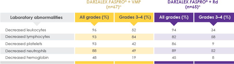Laboratory abnormalities for DARZALEX FASPRO® + VMP and DARZALEX FASPRO® + Rd